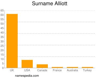 Surname Alliott