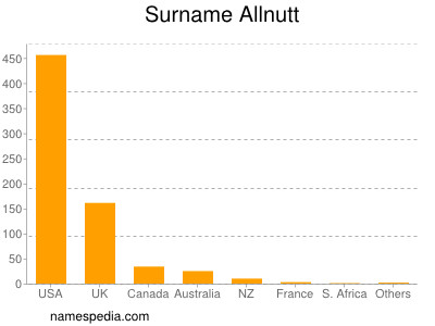 Surname Allnutt