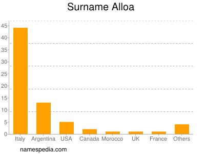 Surname Alloa