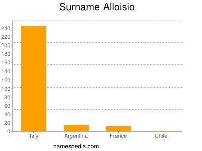 Surname Alloisio