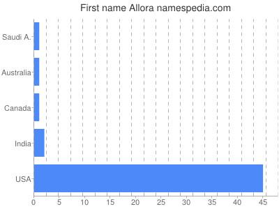 Given name Allora