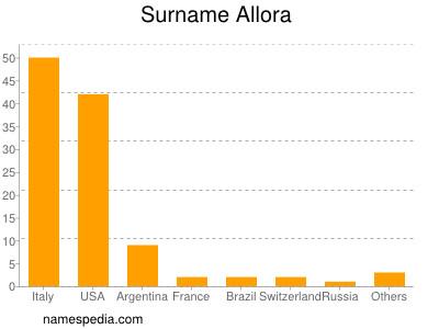 Surname Allora