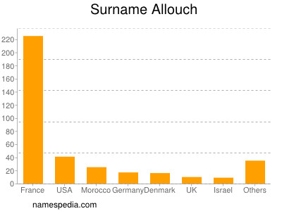 Surname Allouch