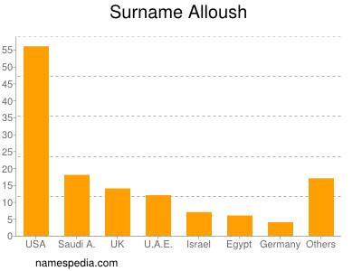Surname Alloush