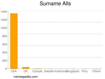 Surname Alls