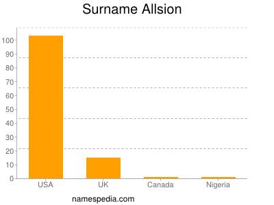 Surname Allsion