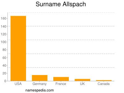 Surname Allspach