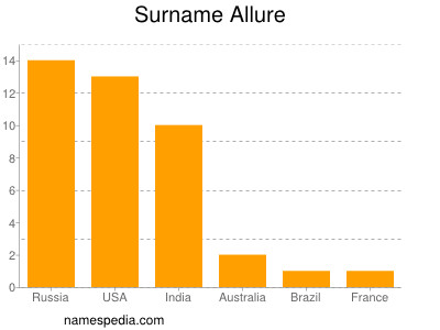 Surname Allure