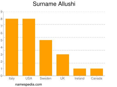 Surname Allushi