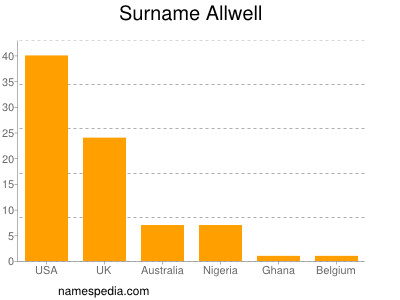 Surname Allwell
