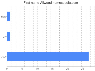 Given name Allwood