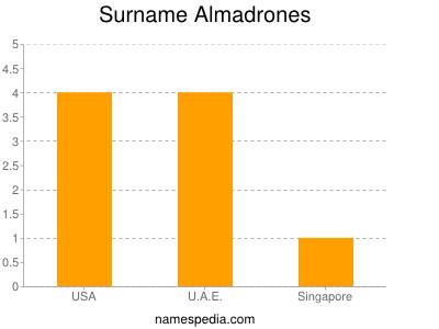 Surname Almadrones