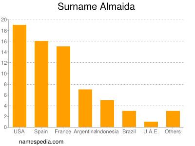 Surname Almaida