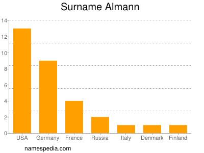 Surname Almann