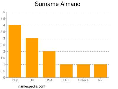Surname Almano