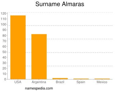 Surname Almaras