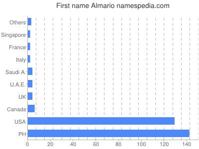 Given name Almario