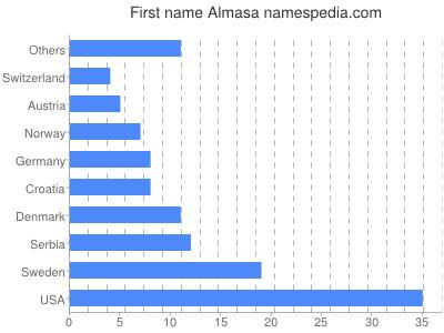 Given name Almasa