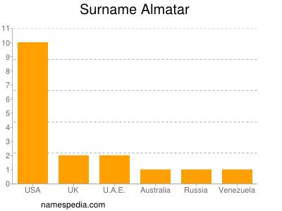 Surname Almatar