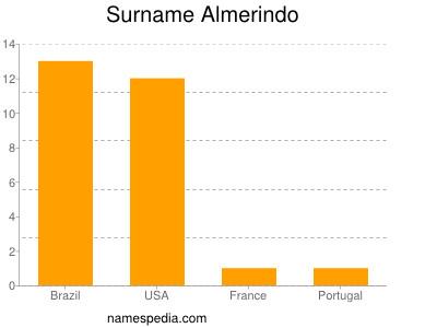 Surname Almerindo