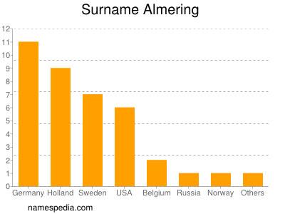 Surname Almering