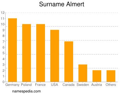 Surname Almert