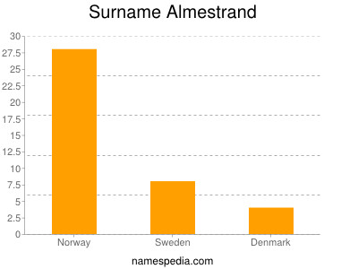 Surname Almestrand