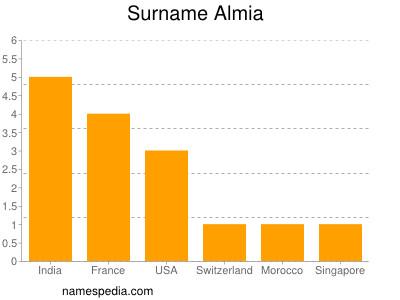 Surname Almia