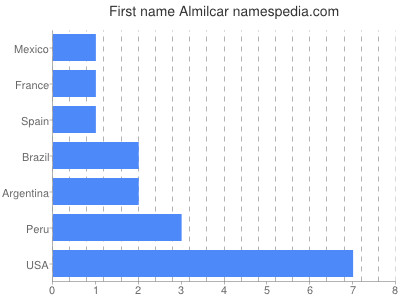 Given name Almilcar