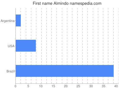 Given name Almindo