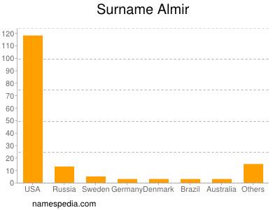 Surname Almir