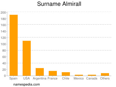 Surname Almirall