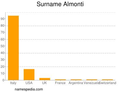 Surname Almonti