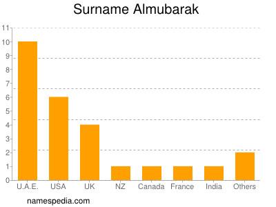 Surname Almubarak