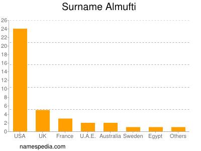 Surname Almufti