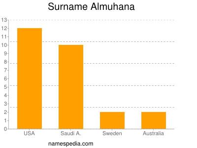Surname Almuhana