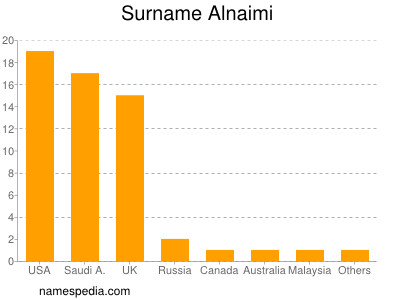 Surname Alnaimi