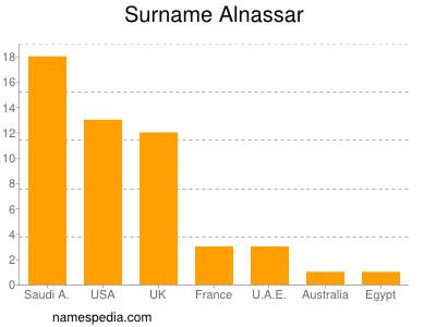 Surname Alnassar