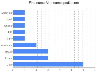 Given name Alno