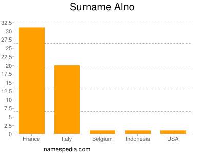 Surname Alno