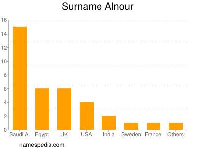 Surname Alnour