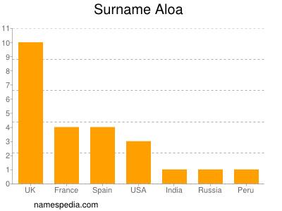 Surname Aloa