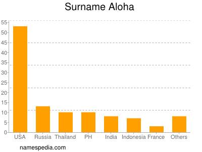 Surname Aloha