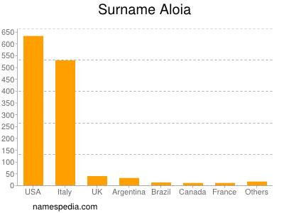 Surname Aloia