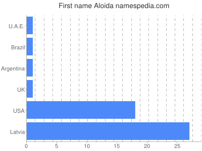 Given name Aloida