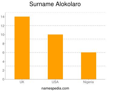 Surname Alokolaro