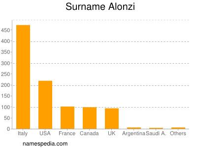 Surname Alonzi