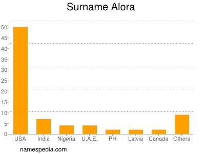 Surname Alora
