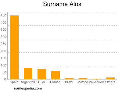 Surname Alos