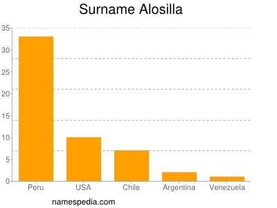 Surname Alosilla